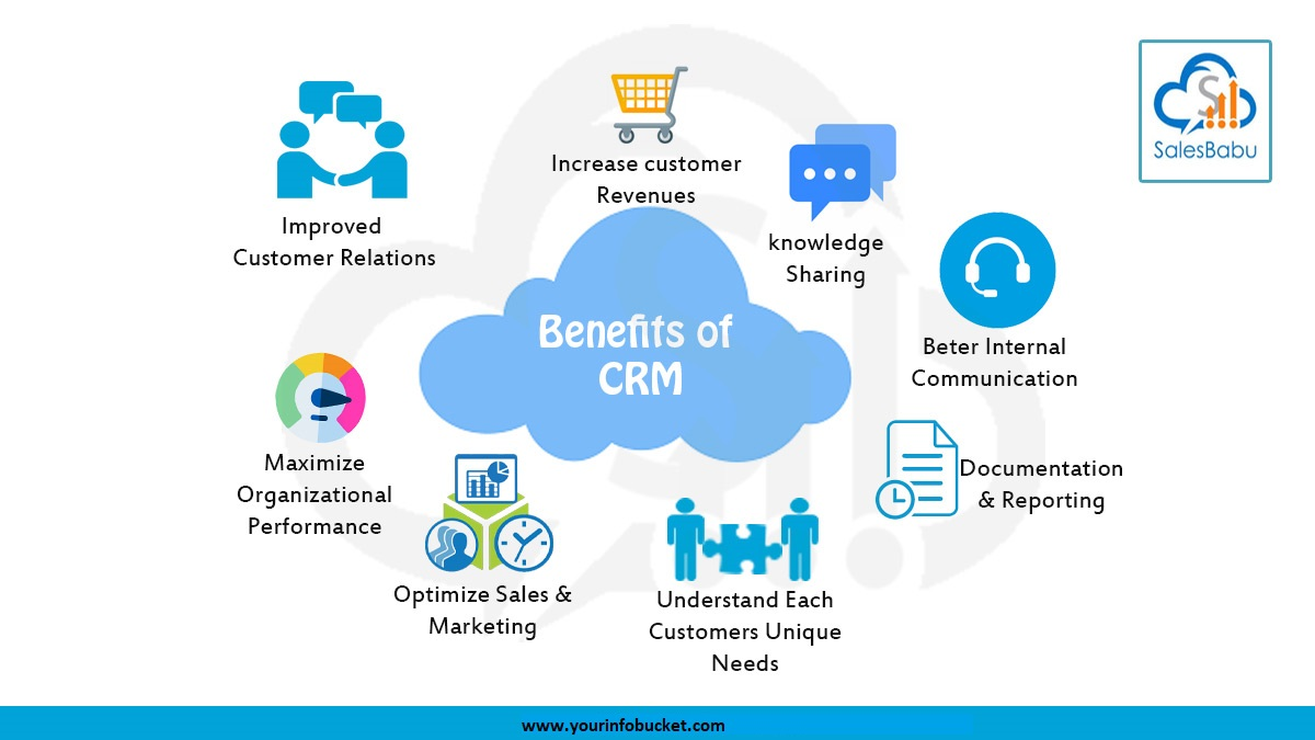 Important CRM Information on Boosting Sales