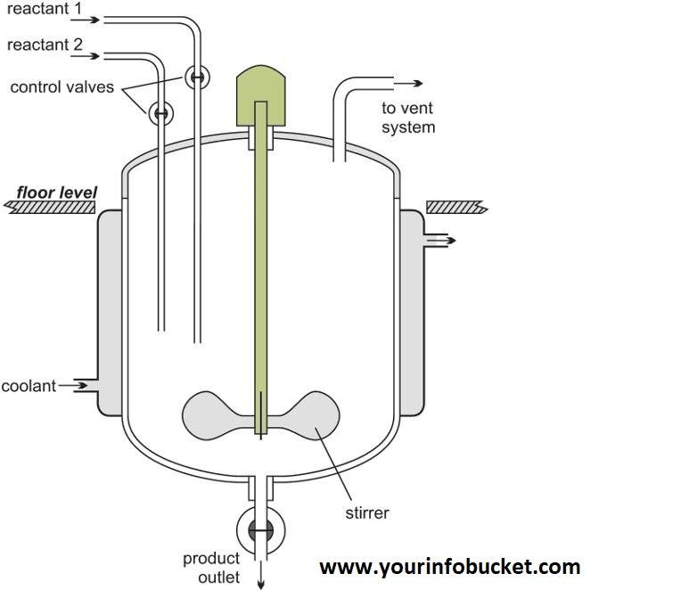 Parts of Chemical Reactors