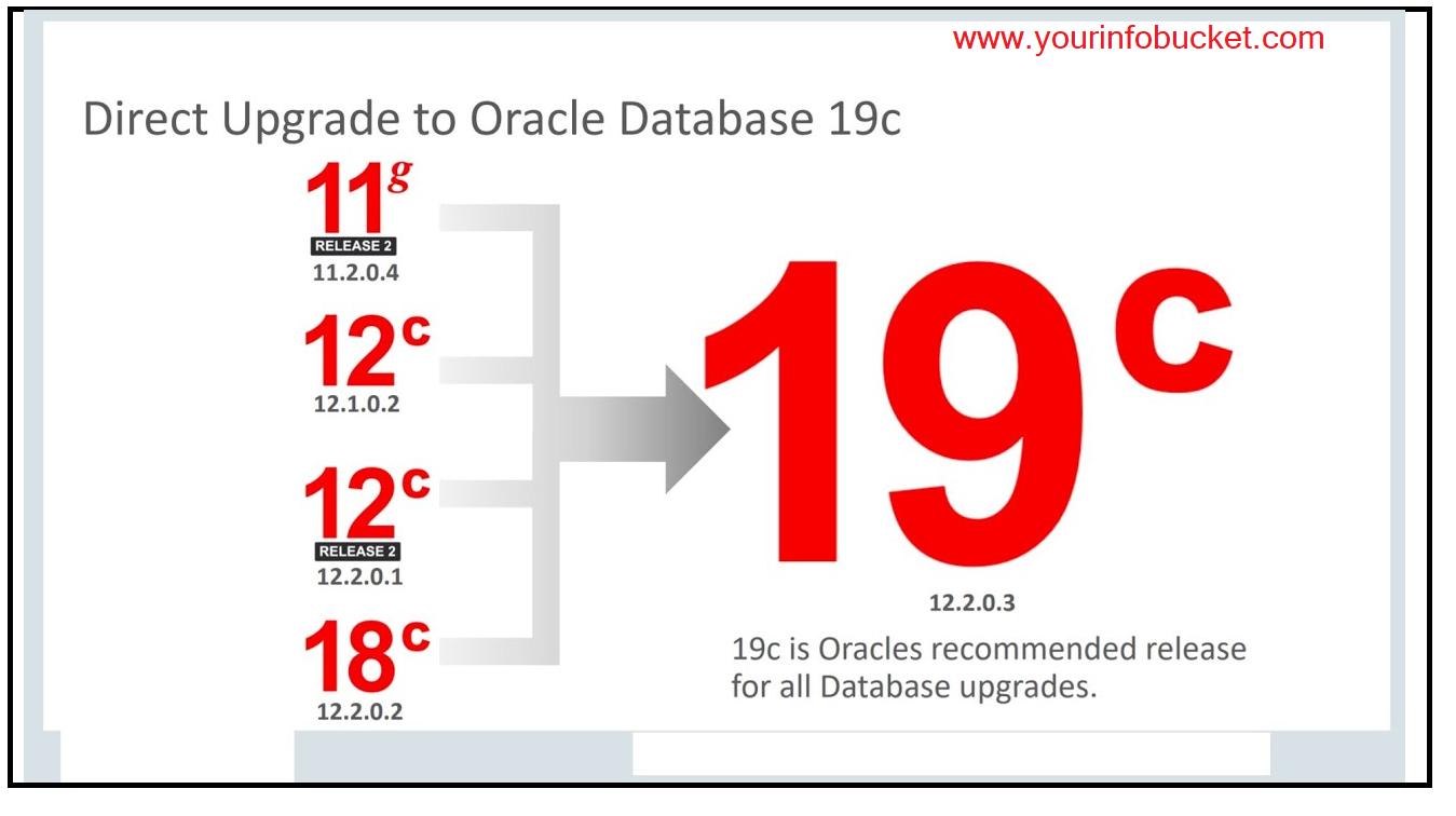 Oracle Database Upgradation to 19c Using DBCA