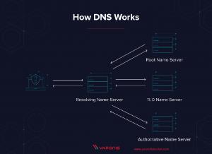 Internet by DNS