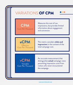 Cost-Per-Thousand-Impressions Influencing Factors